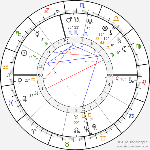 Oliver Hardy birth chart, biography, wikipedia 2020, 2021