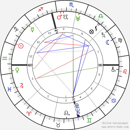 Oliver Hardy astro natal birth chart, Oliver Hardy horoscope, astrology