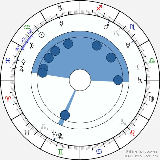Oliver T. Marsh wikipedia, horoscope, astrology, instagram