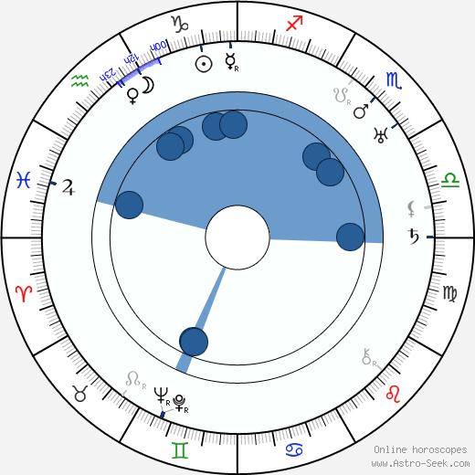 Raymond Greenleaf wikipedia, horoscope, astrology, instagram