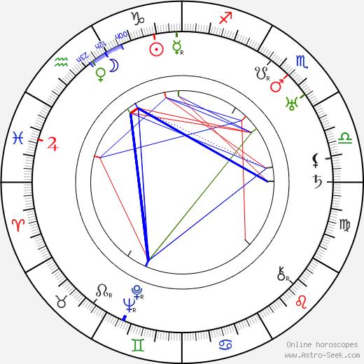 Raymond Greenleaf astro natal birth chart, Raymond Greenleaf horoscope, astrology