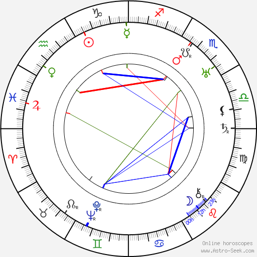 Рекс Ингрэм Rex Ingram день рождения гороскоп, Rex Ingram Натальная карта онлайн