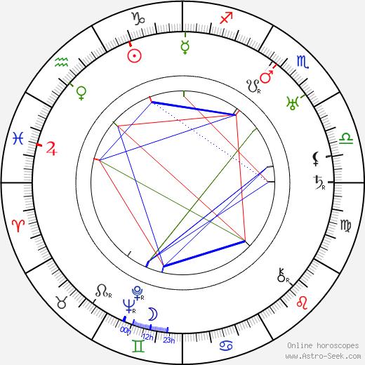 Valeska Gert astro natal birth chart, Valeska Gert horoscope, astrology