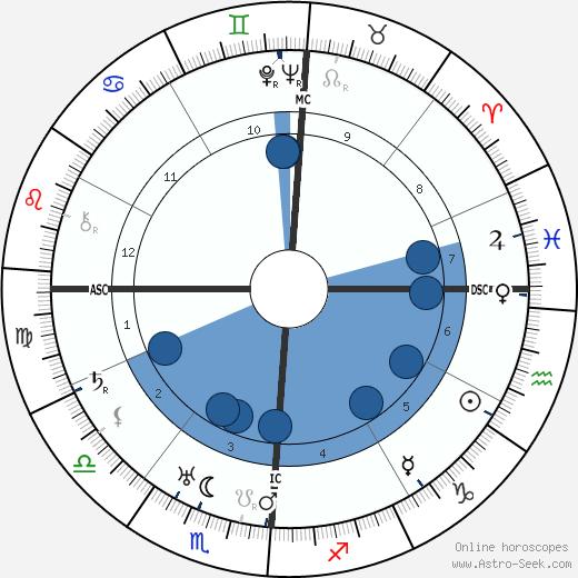 Viola Keene Carter wikipedia, horoscope, astrology, instagram