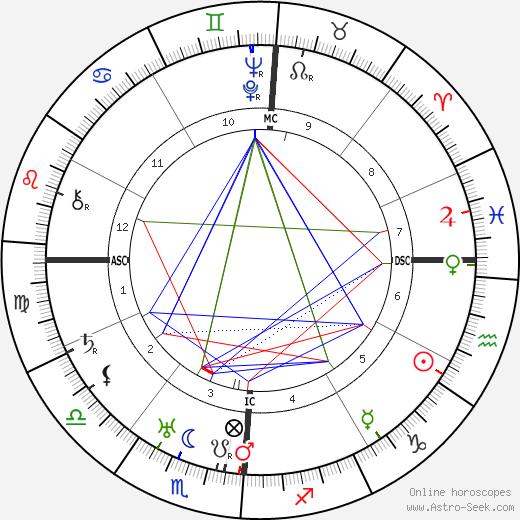Viola Keene Carter день рождения гороскоп, Viola Keene Carter Натальная карта онлайн