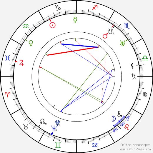 Уильям Бодайн William Beaudine день рождения гороскоп, William Beaudine Натальная карта онлайн