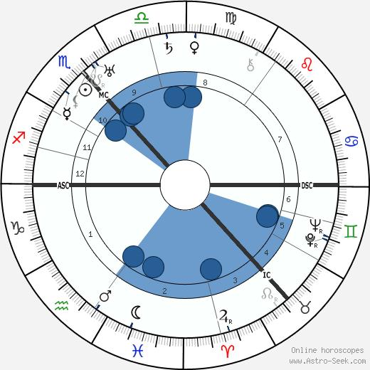 Alexander Alekhine wikipedia, horoscope, astrology, instagram
