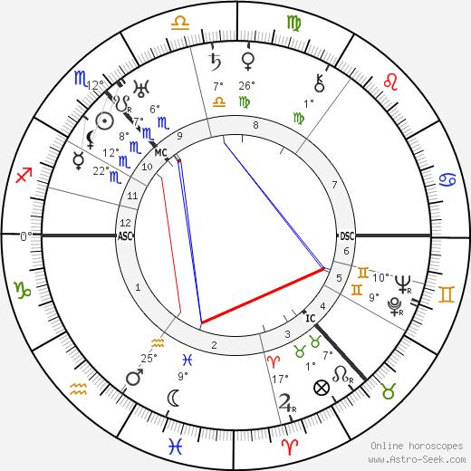 Alexander Alekhine tema natale, biography, Biografia da Wikipedia 2019, 2020