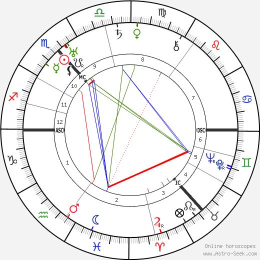 Александр Александрович Алехин Alexander Alekhine день рождения гороскоп, Alexander Alekhine Натальная карта онлайн
