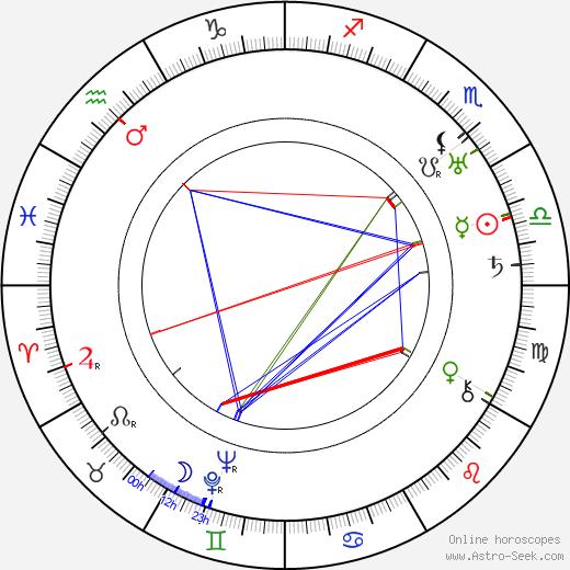 Edwin L. Hollywood день рождения гороскоп, Edwin L. Hollywood Натальная карта онлайн