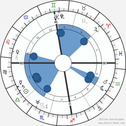 Emilio Pettoruti wikipedia, horoscope, astrology, instagram