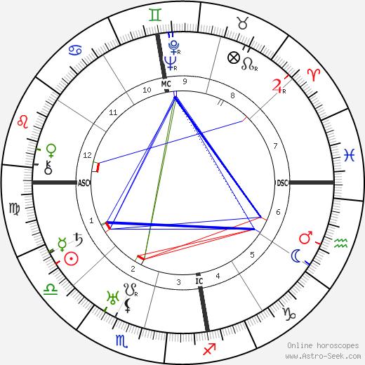 Emilio Pettoruti день рождения гороскоп, Emilio Pettoruti Натальная карта онлайн