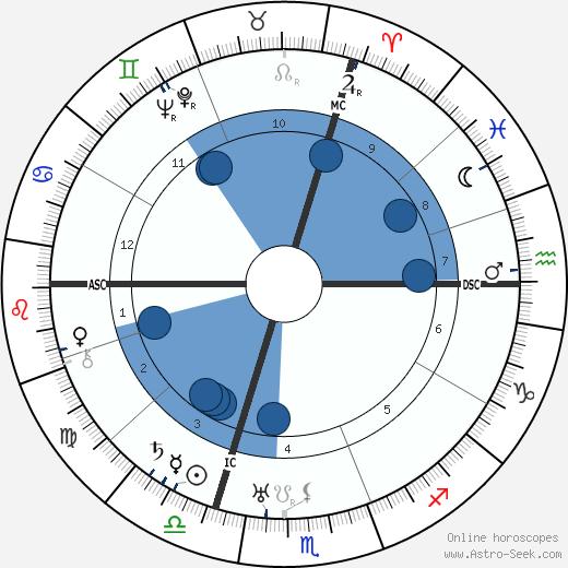Engelbert Dollfuss wikipedia, horoscope, astrology, instagram
