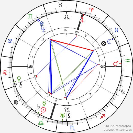 Engelbert Dollfuss tema natale, oroscopo, Engelbert Dollfuss oroscopi gratuiti, astrologia