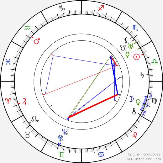 George Barnes tema natale, oroscopo, George Barnes oroscopi gratuiti, astrologia