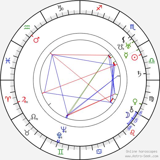 Harry S. Webb день рождения гороскоп, Harry S. Webb Натальная карта онлайн