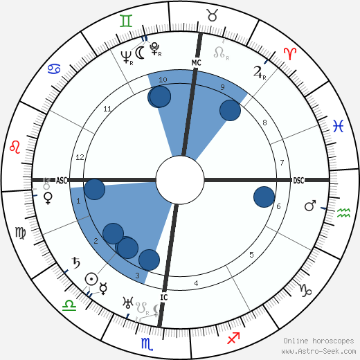 Ivo Andric wikipedia, horoscope, astrology, instagram