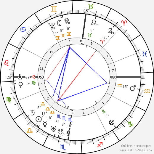 Ivo Andric birth chart, biography, wikipedia 2018, 2019