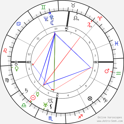 Ivo Andric birth chart, Ivo Andric astro natal horoscope, astrology