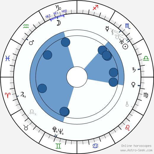 Jane Murfin wikipedia, horoscope, astrology, instagram