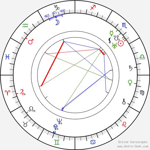 Джейн Мёрфин Jane Murfin день рождения гороскоп, Jane Murfin Натальная карта онлайн