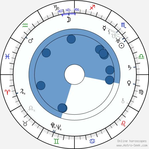 Jarmila Urbánková wikipedia, horoscope, astrology, instagram