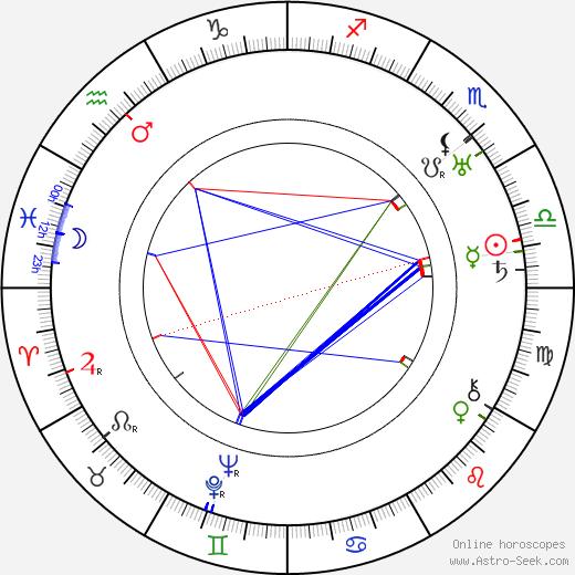 Leopold Horešovský день рождения гороскоп, Leopold Horešovský Натальная карта онлайн