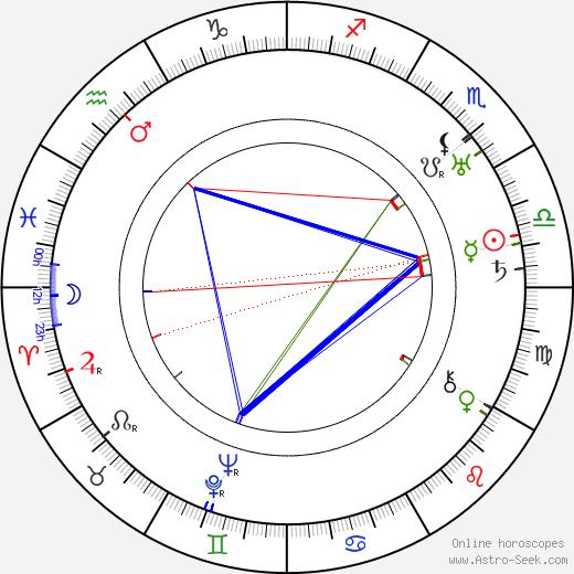 Leyland Hodgson день рождения гороскоп, Leyland Hodgson Натальная карта онлайн