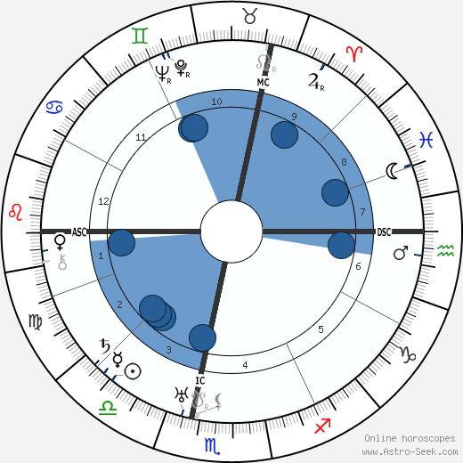 Luis Trenker wikipedia, horoscope, astrology, instagram