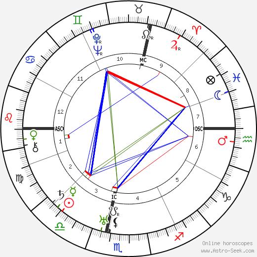 Luis Trenker tema natale, oroscopo, Luis Trenker oroscopi gratuiti, astrologia