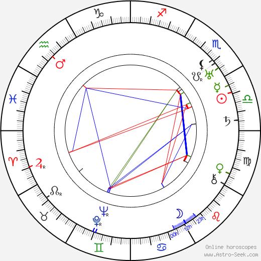 Malcolm McGregor день рождения гороскоп, Malcolm McGregor Натальная карта онлайн