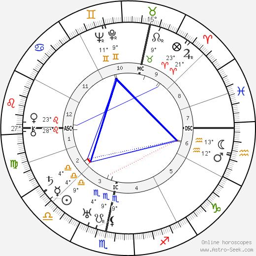 Margaret Hone birth chart, biography, wikipedia 2020, 2021
