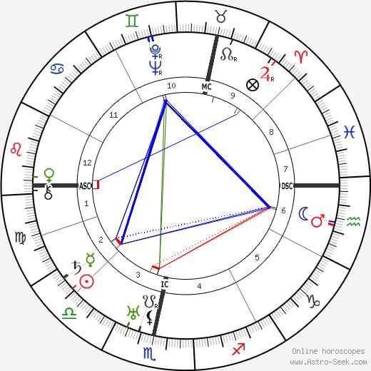 Margaret Hone birth chart, Margaret Hone astro natal horoscope, astrology