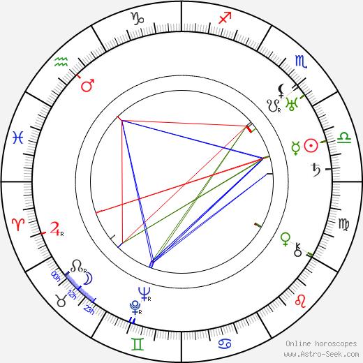 Olof Molander день рождения гороскоп, Olof Molander Натальная карта онлайн