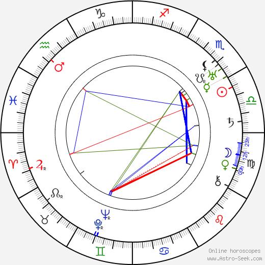 Otakar Jeremiáš tema natale, oroscopo, Otakar Jeremiáš oroscopi gratuiti, astrologia