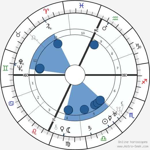 Roberto Farinacci horoscope, astrology, sign, zodiac, date of birth, instagram