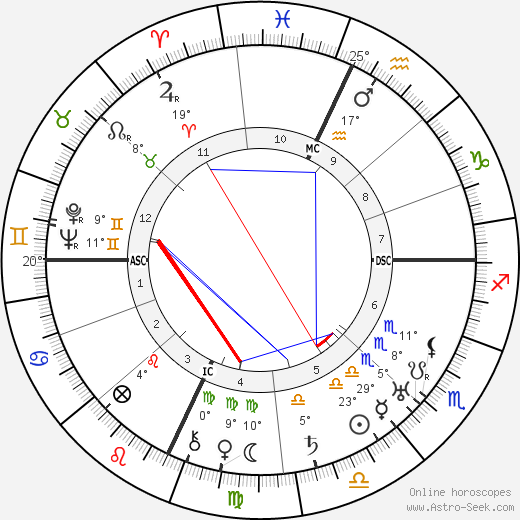 Roberto Farinacci birth chart, biography, wikipedia 2018, 2019