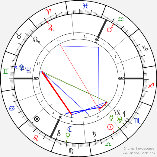 Roberto Farinacci birth chart, Roberto Farinacci astro natal horoscope, astrology
