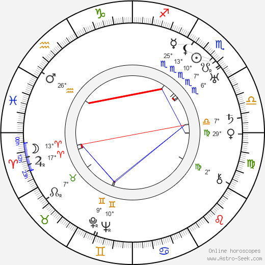 Alice Brady birth chart, biography, wikipedia 2019, 2020