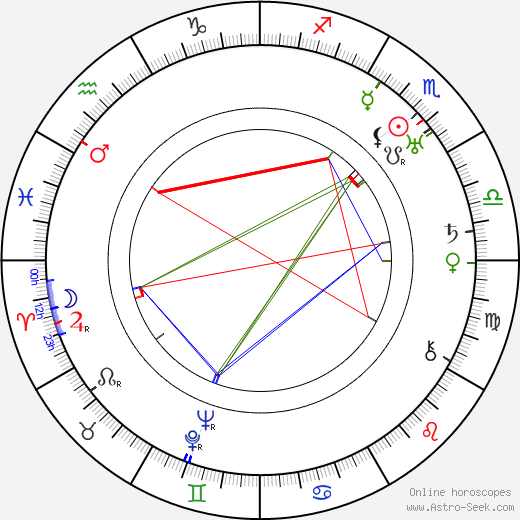 Alice Brady astro natal birth chart, Alice Brady horoscope, astrology
