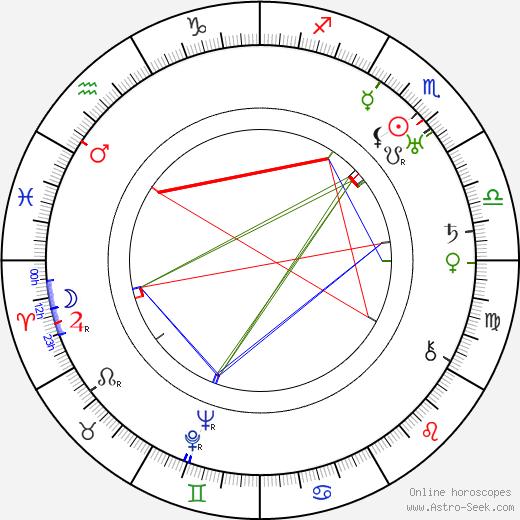 Элис Брейди Alice Brady день рождения гороскоп, Alice Brady Натальная карта онлайн