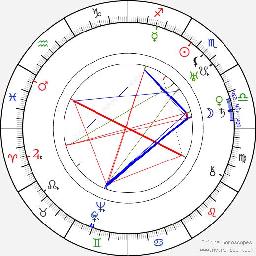 Anni Aitto astro natal birth chart, Anni Aitto horoscope, astrology