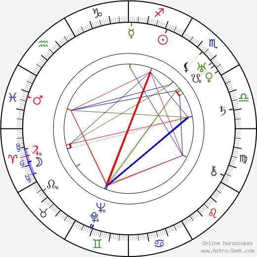 Antero Svensson день рождения гороскоп, Antero Svensson Натальная карта онлайн