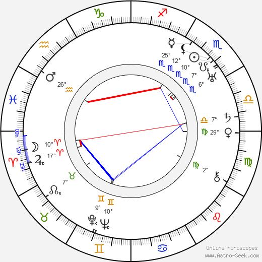 Betty Rome birth chart, biography, wikipedia 2020, 2021