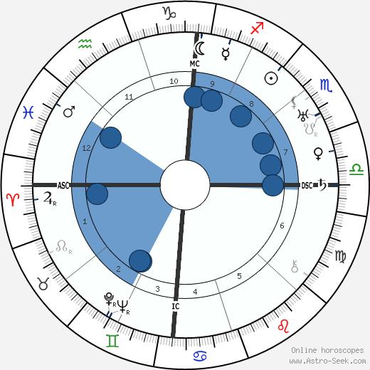 Charles Atlas wikipedia, horoscope, astrology, instagram
