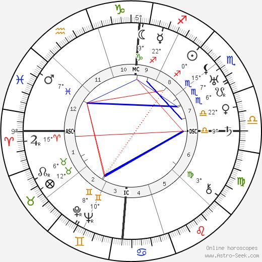 Charles Atlas tema natale, biography, Biografia da Wikipedia 2020, 2021