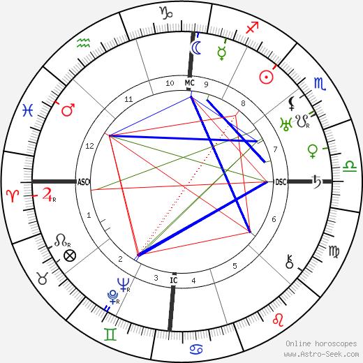 Charles Atlas tema natale, oroscopo, Charles Atlas oroscopi gratuiti, astrologia