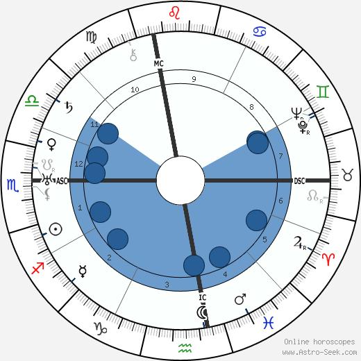 Charles Brackett wikipedia, horoscope, astrology, instagram