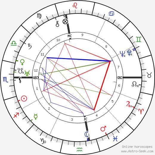 Charles Brackett день рождения гороскоп, Charles Brackett Натальная карта онлайн