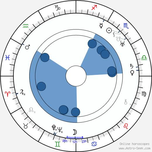Edward F. Cline horoscope, astrology, sign, zodiac, date of birth, instagram